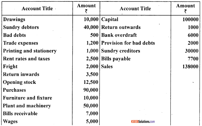 1st PUC Accountancy Question Bank Chapter 10 Financial Statements With Adjustments - 27