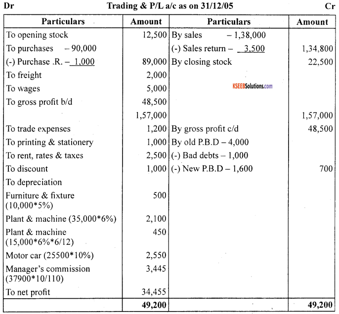 1st PUC Accountancy Question Bank Chapter 10 Financial Statements With Adjustments - 29