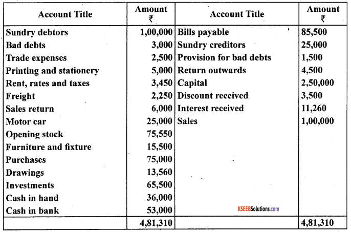 1st PUC Accountancy Question Bank Chapter 10 Financial Statements With Adjustments - 31