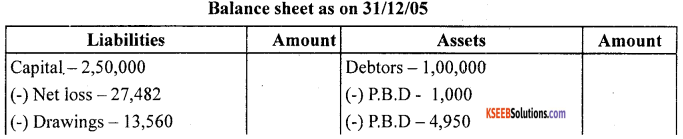 1st PUC Accountancy Question Bank Chapter 10 Financial Statements With Adjustments - 33