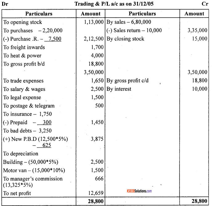 1st PUC Accountancy Question Bank Chapter 10 Financial Statements With Adjustments - 36
