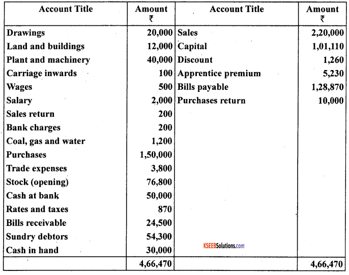 1st PUC Accountancy Question Bank Chapter 10 Financial Statements With Adjustments - 39