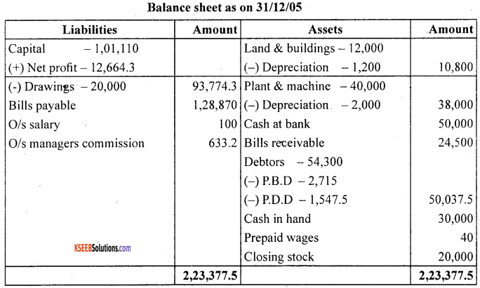 1st PUC Accountancy Question Bank Chapter 10 Financial Statements With Adjustments - 41