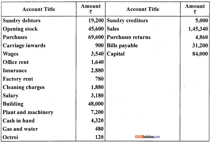 1st PUC Accountancy Question Bank Chapter 10 Financial Statements With Adjustments - 42