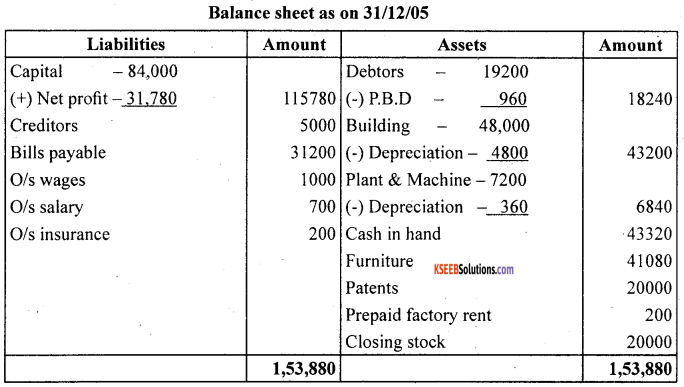 1st PUC Accountancy Question Bank Chapter 10 Financial Statements With Adjustments - 45