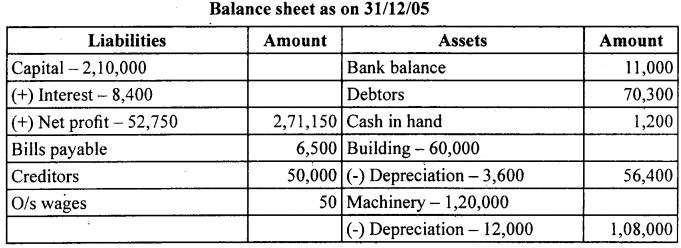 1st PUC Accountancy Question Bank Chapter 10 Financial Statements With Adjustments - 48
