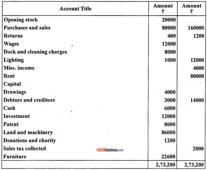 1st PUC Accountancy Question Bank Chapter 10 Financial Statements With Adjustments - 50