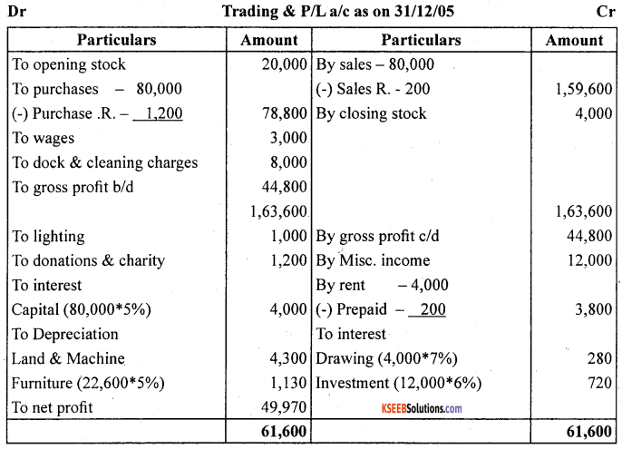 1st PUC Accountancy Question Bank Chapter 10 Financial Statements With Adjustments - 51