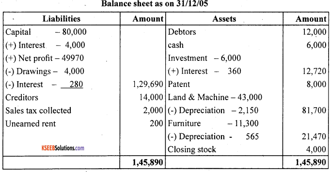 1st PUC Accountancy Question Bank Chapter 10 Financial Statements With Adjustments - 52
