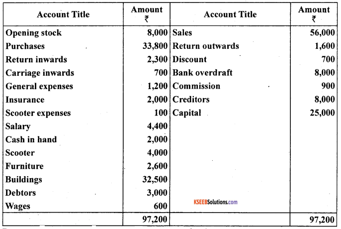 1st PUC Accountancy Question Bank Chapter 10 Financial Statements With Adjustments - 53