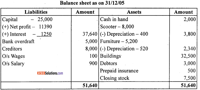 1st PUC Accountancy Question Bank Chapter 10 Financial Statements With Adjustments - 56
