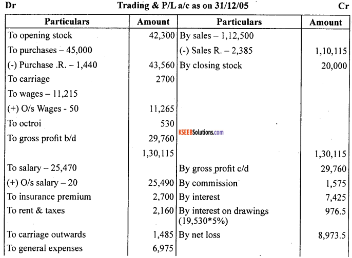 1st PUC Accountancy Question Bank Chapter 10 Financial Statements With Adjustments - 59