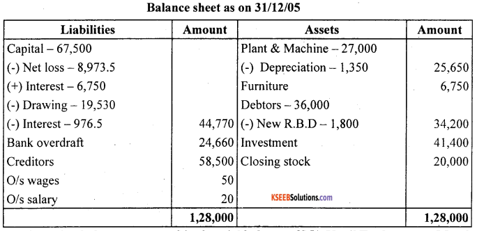 1st PUC Accountancy Question Bank Chapter 10 Financial Statements With Adjustments - 61