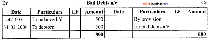 1st PUC Accountancy Question Bank Chapter 10 Financial Statements With Adjustments - 63