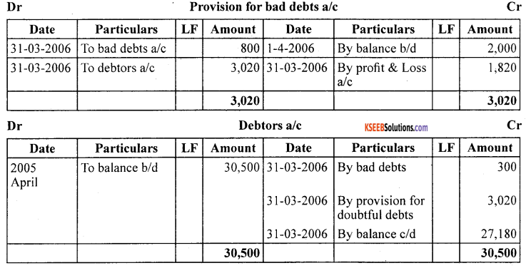 1st PUC Accountancy Question Bank Chapter 10 Financial Statements With Adjustments - 64