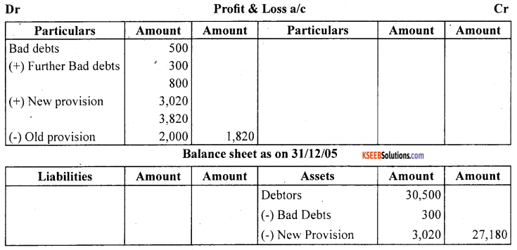 1st PUC Accountancy Question Bank Chapter 10 Financial Statements With Adjustments - 65