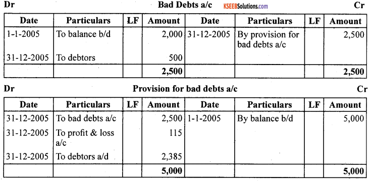 1st PUC Accountancy Question Bank Chapter 10 Financial Statements With Adjustments - 67