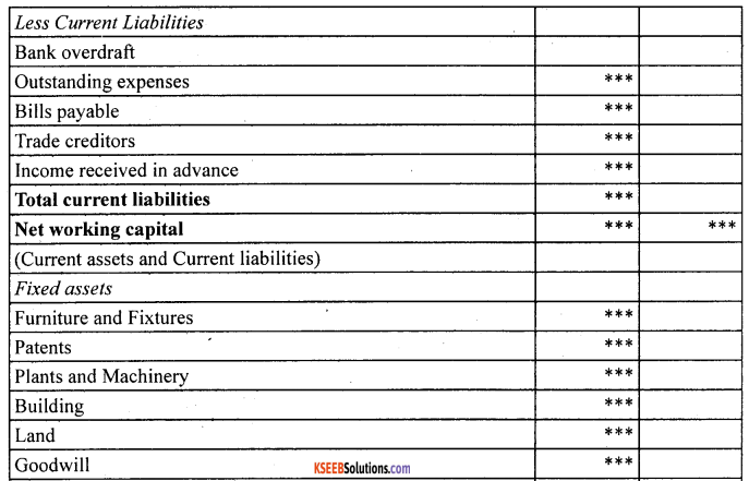 1st PUC Accountancy Question Bank Chapter 10 Financial Statements With Adjustments - 70