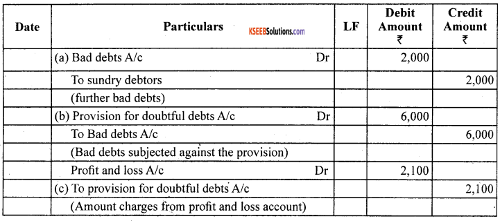1st PUC Accountancy Question Bank Chapter 10 Financial Statements With Adjustments - 8