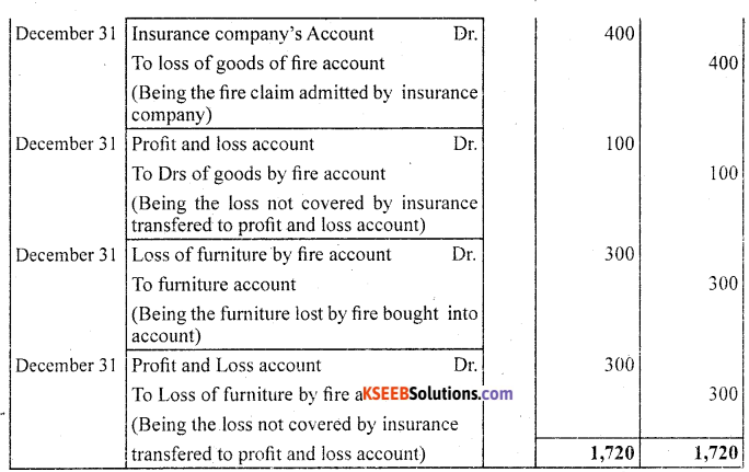 1st PUC Accountancy Question Bank Chapter 4 Recording of Transactions II - 27