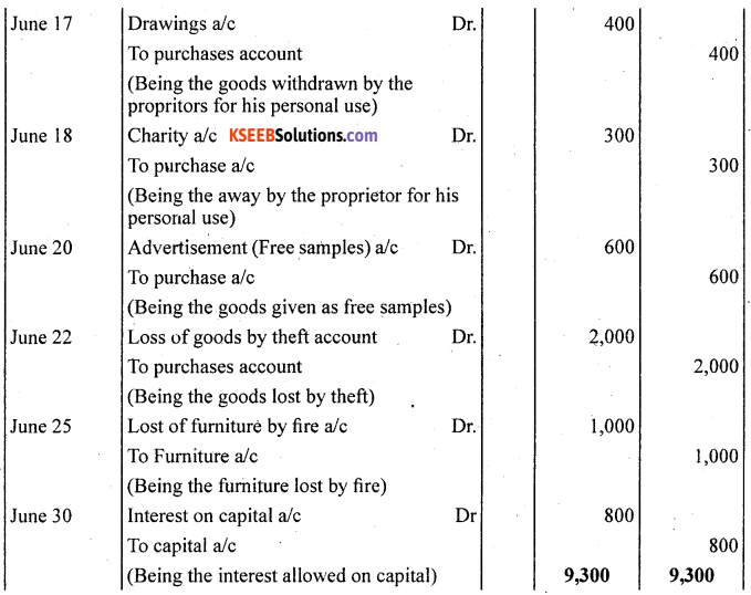 1st PUC Accountancy Question Bank Chapter 4 Recording of Transactions II - 29