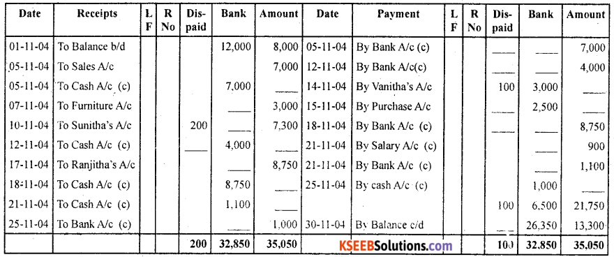 1st PUC Accountancy Question Bank Chapter 4 Recording of Transactions II - 57