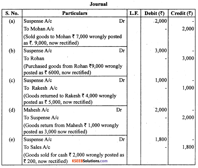1st PUC Accountancy Question Bank Chapter 6 Trial Balance and Rectification of Errors - 11