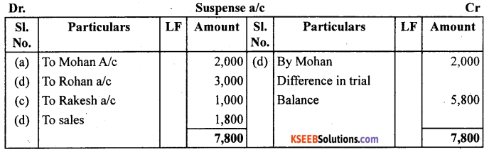 1st PUC Accountancy Question Bank Chapter 6 Trial Balance and Rectification of Errors - 12