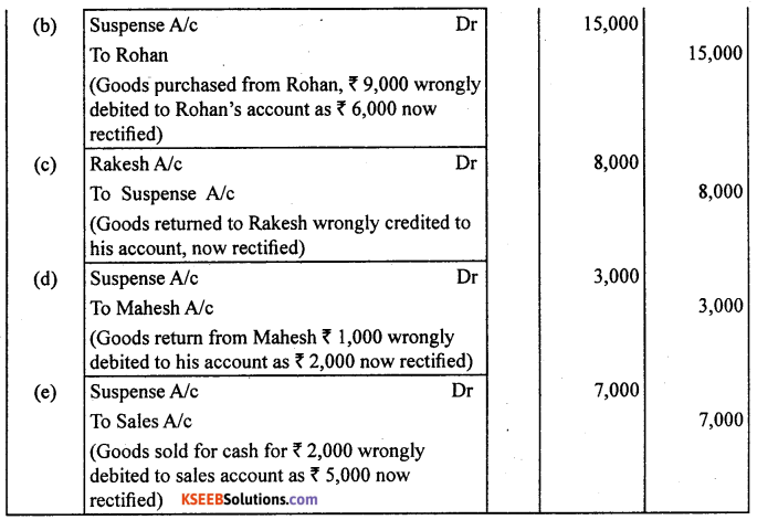 1st PUC Accountancy Question Bank Chapter 6 Trial Balance and Rectification of Errors - 15