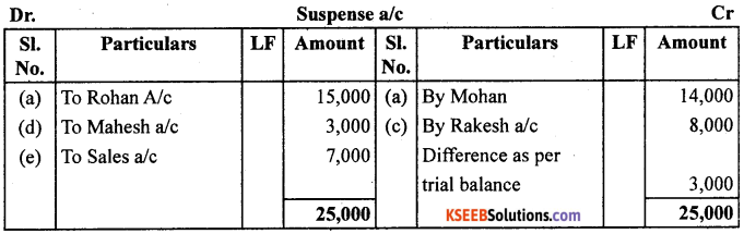 1st PUC Accountancy Question Bank Chapter 6 Trial Balance and Rectification of Errors - 16