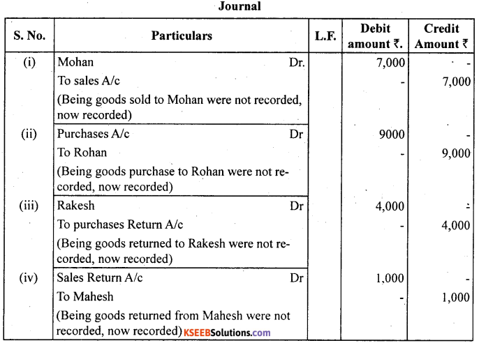 1st PUC Accountancy Question Bank Chapter 6 Trial Balance and Rectification of Errors - 2