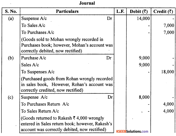 1st PUC Accountancy Question Bank Chapter 6 Trial Balance and Rectification of Errors - 21