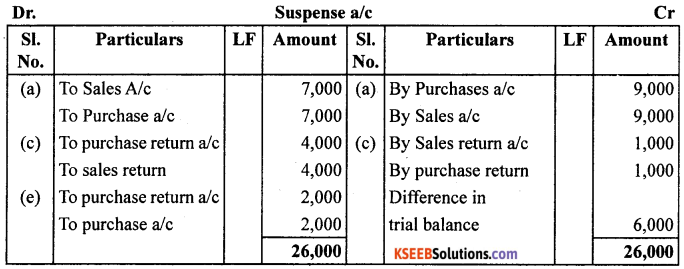 1st PUC Accountancy Question Bank Chapter 6 Trial Balance and Rectification of Errors - 23