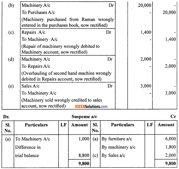 1st PUC Accountancy Question Bank Chapter 6 Trial Balance and Rectification of Errors - 25