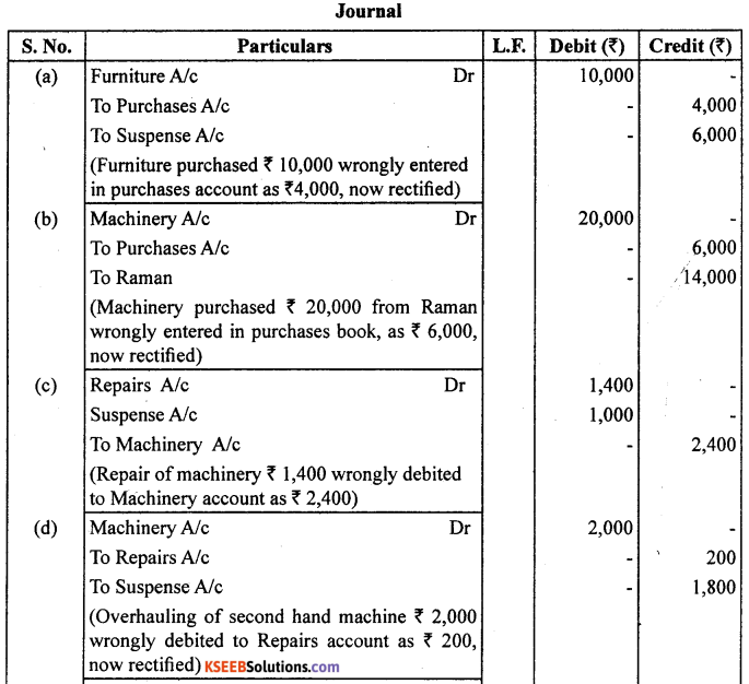 1st PUC Accountancy Question Bank Chapter 6 Trial Balance and Rectification of Errors - 26
