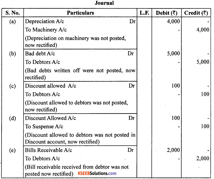 1st PUC Accountancy Question Bank Chapter 6 Trial Balance and Rectification of Errors - 28