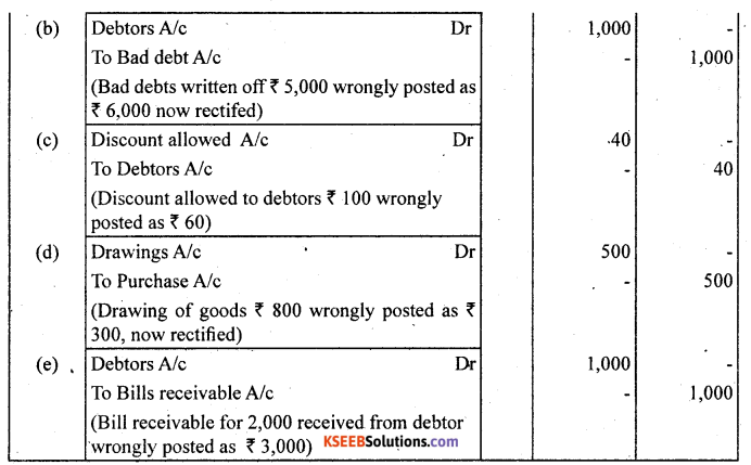 1st PUC Accountancy Question Bank Chapter 6 Trial Balance and Rectification of Errors - 30