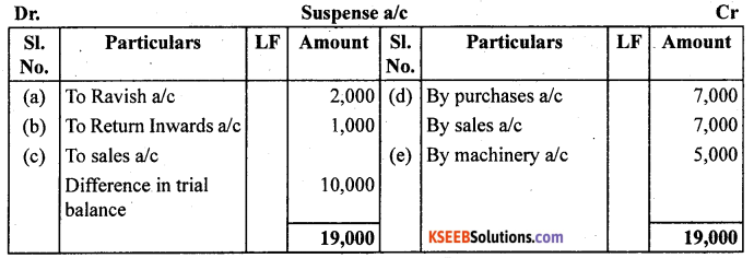 1st PUC Accountancy Question Bank Chapter 6 Trial Balance and Rectification of Errors - 36