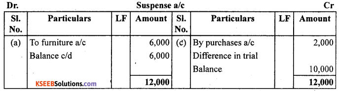 1st PUC Accountancy Question Bank Chapter 6 Trial Balance and Rectification of Errors - 38