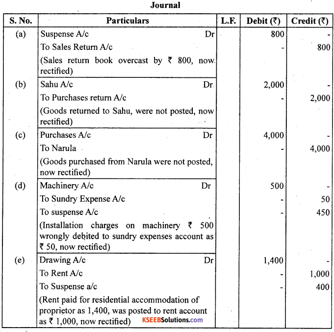 1st PUC Accountancy Question Bank Chapter 6 Trial Balance and Rectification of Errors - 39