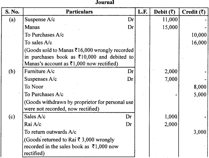 1st PUC Accountancy Question Bank Chapter 6 Trial Balance and Rectification of Errors - 41
