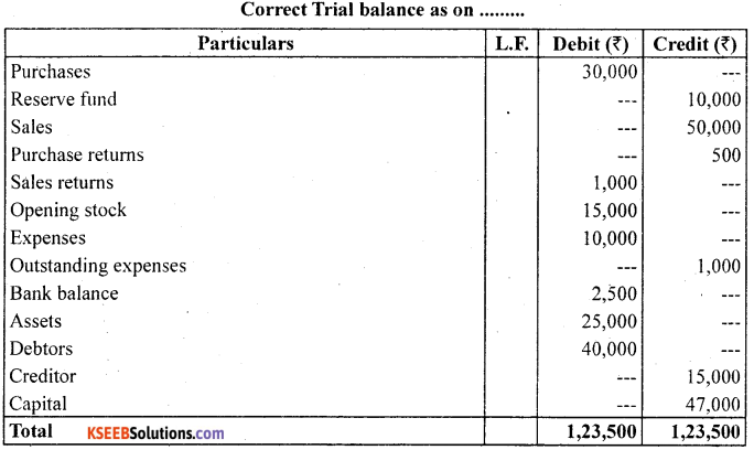 1st PUC Accountancy Question Bank Chapter 6 Trial Balance and Rectification of Errors - 46