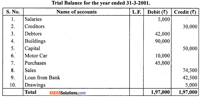 1st PUC Accountancy Question Bank Chapter 6 Trial Balance and Rectification of Errors - 47