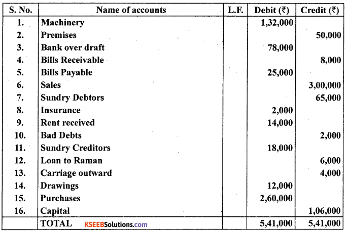 1st PUC Accountancy Question Bank Chapter 6 Trial Balance and Rectification of Errors - 48