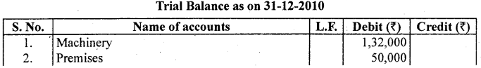 1st PUC Accountancy Question Bank Chapter 6 Trial Balance and Rectification of Errors - 49