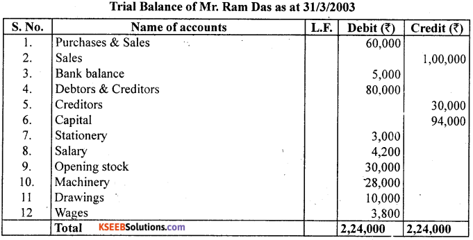 1st PUC Accountancy Question Bank Chapter 6 Trial Balance and Rectification of Errors - 52
