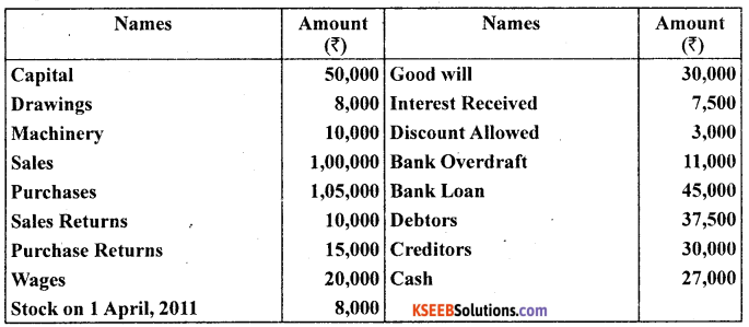 1st PUC Accountancy Question Bank Chapter 6 Trial Balance and Rectification of Errors - 53
