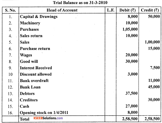 1st PUC Accountancy Question Bank Chapter 6 Trial Balance and Rectification of Errors - 54