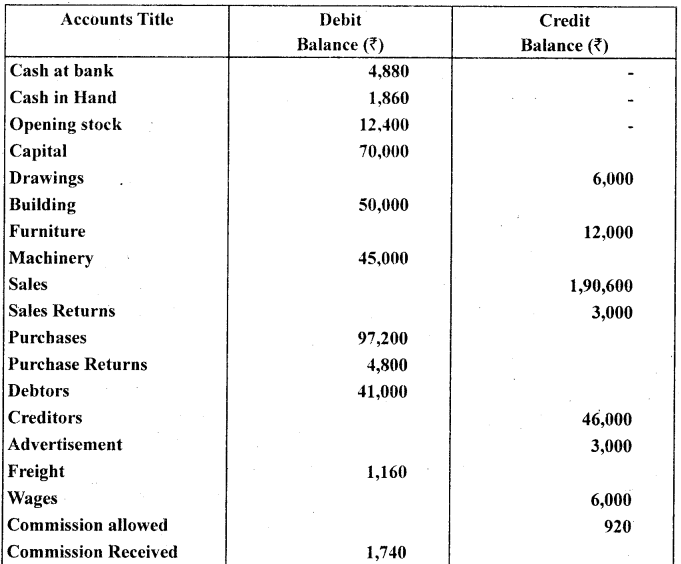 1st PUC Accountancy Question Bank Chapter 6 Trial Balance and Rectification of Errors - 55