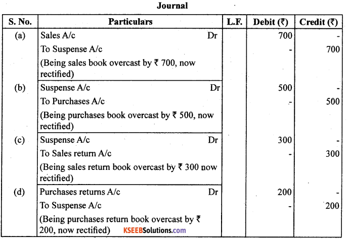 1st PUC Accountancy Question Bank Chapter 6 Trial Balance and Rectification of Errors - 6